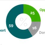 Većina Amerikanaca, Britanaca, Nemaca i Francuza želi kopnenu intervenciju u Iraku i Siriji