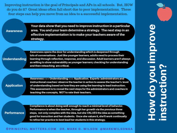 Four Steps in Leading Improvement in Instruction