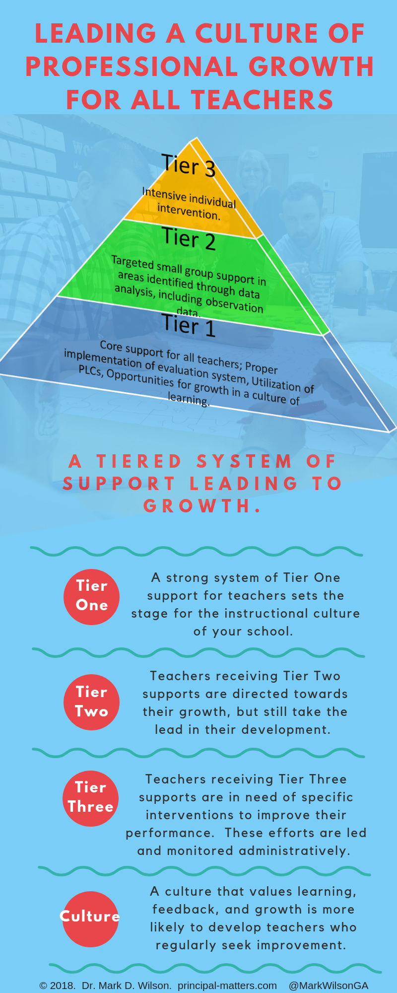 Supporting growth for all of your teachers