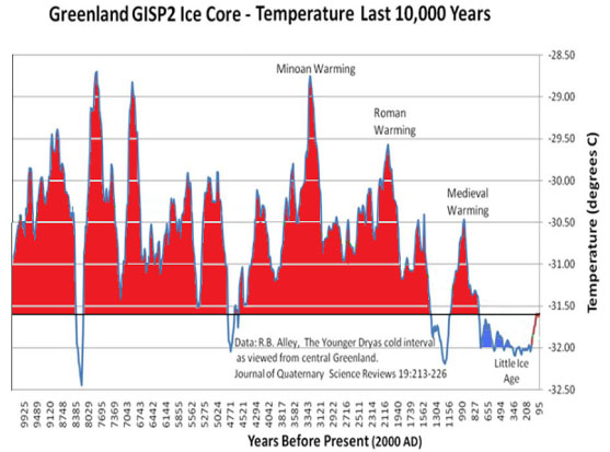 10000 year temps