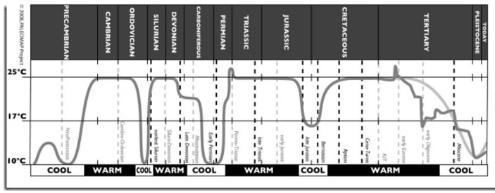 geologic climate