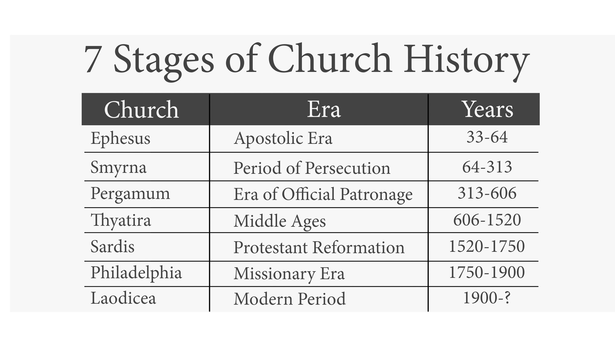 Revelation Study 3 Ephesus How Could They Lose Their