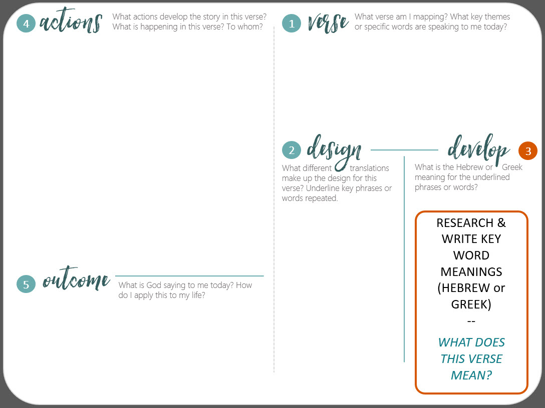 Verse Mapping Printable