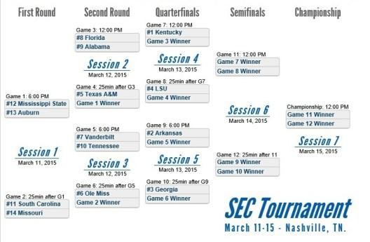 printable-SEC-tournament-bracket-2015