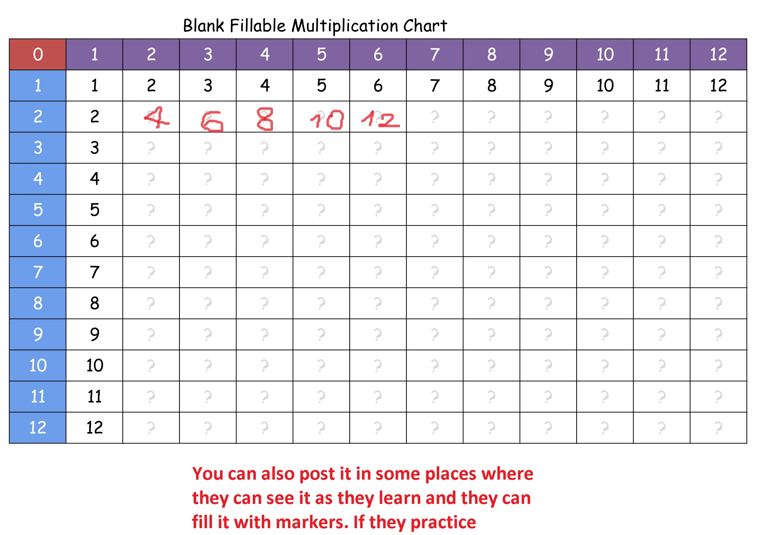 blank fillable multiplication chart explanation