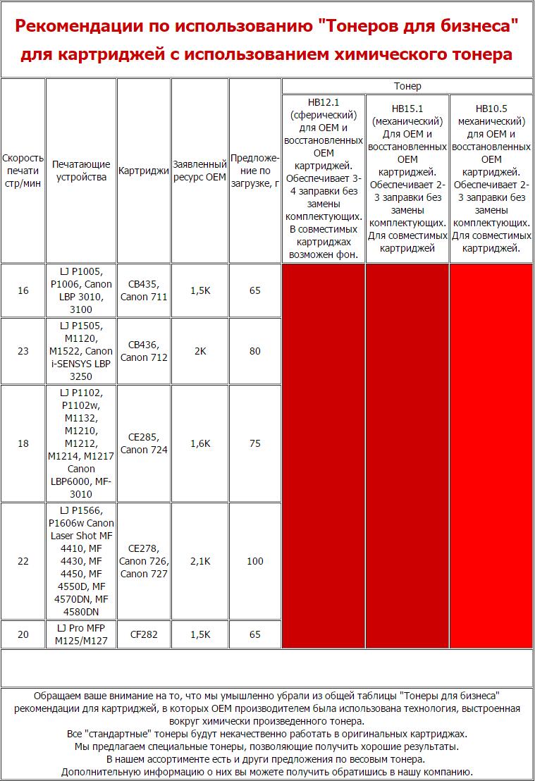 Рекомендации по использованию Тонеров для бизнеса для картриджей с использованием химического тонера HP и Canon