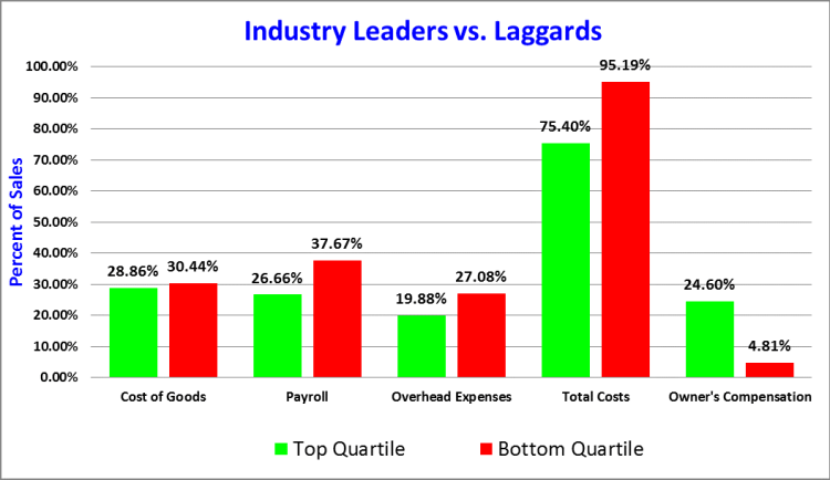 leaders vs laggards graph