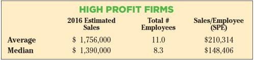 highprofitfirms