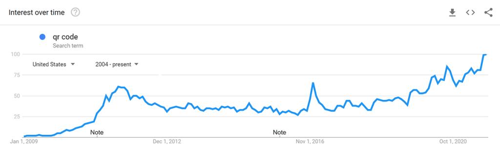 QR code trends