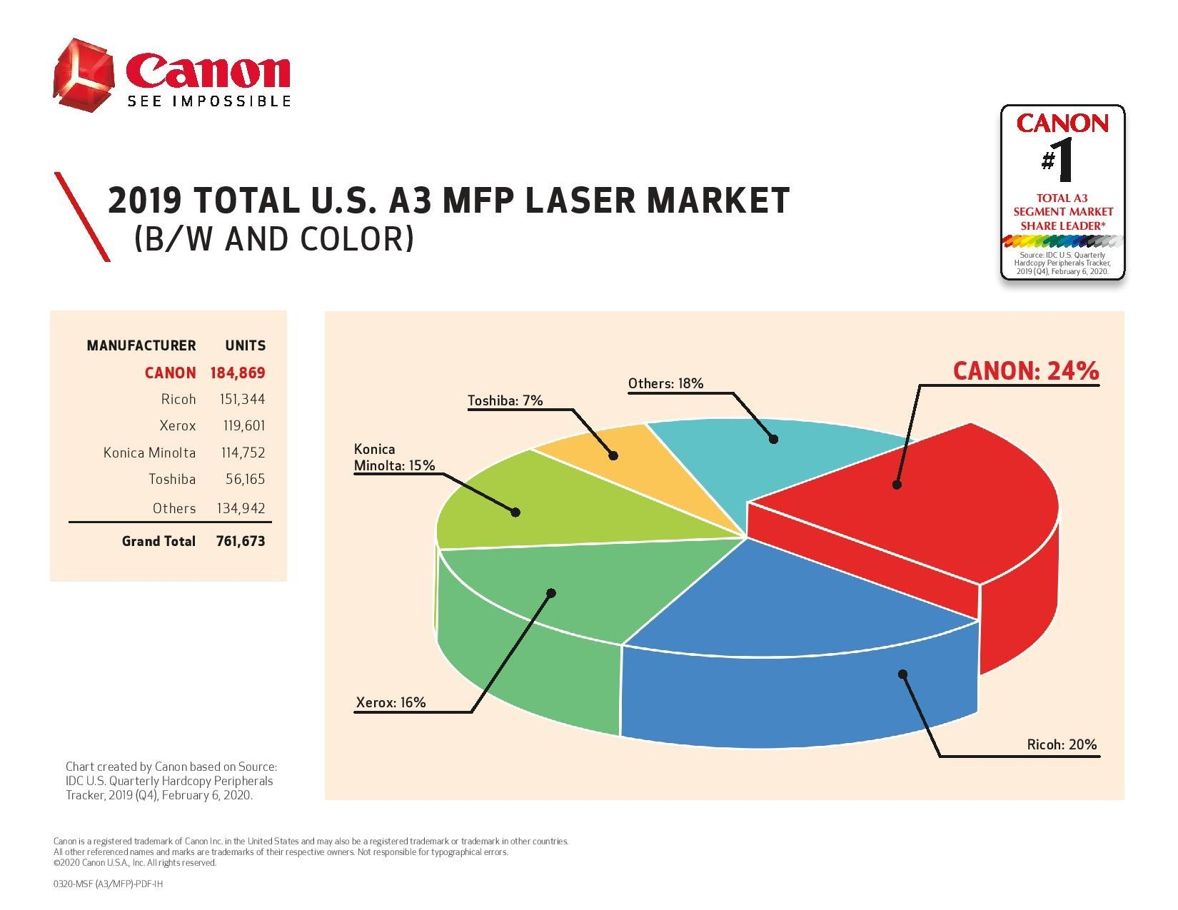 Canon U.S.A. Ranked #1 Market Share Position in All U.S. A3 Laser MFP Segments in 2019