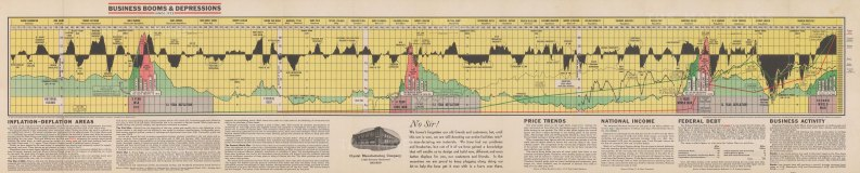 Economic chart detailing the ups and downs of the US economy from 1775 to 1944. Published by The Century Press in Toledo, Ohio on behalf of the Crystal Manufacturing Company who seek to reassure their customers that as soon as the war is over, business will be back to normal again.