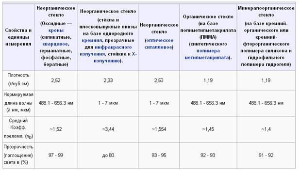 Изображение №4: показатели качества стекла