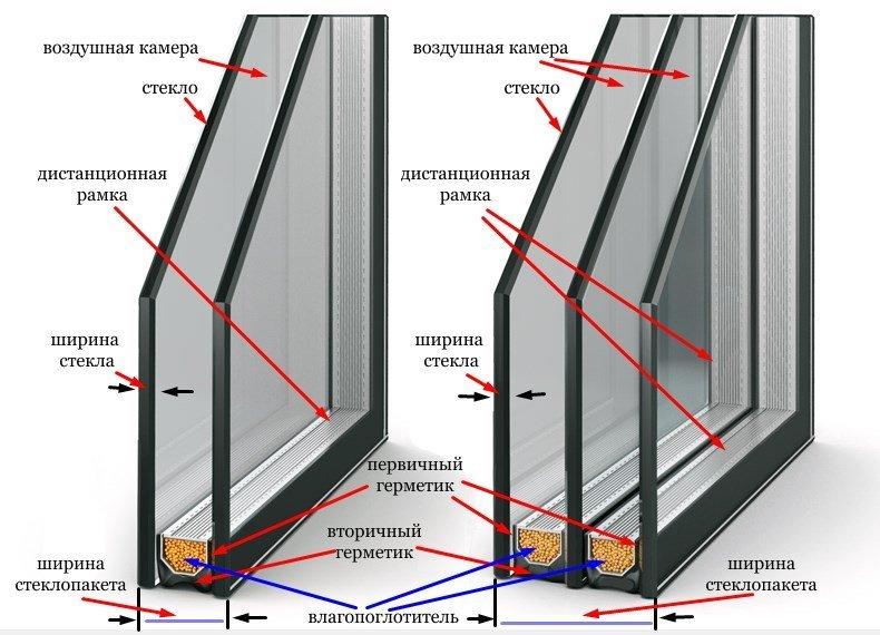 Стандартные однокамерные и двухкамерные стеклопакеты