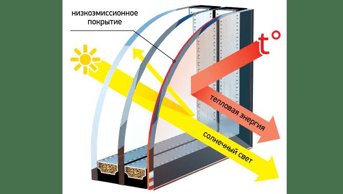 Принцип работы низкоэмиссионного стекла