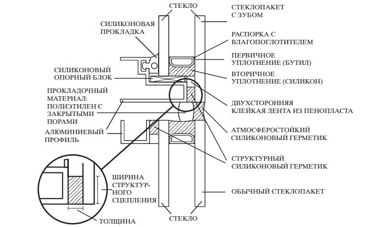 Типовой узел структурного остекление