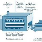 Флоат-процесс производства листового стекла