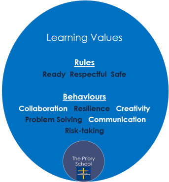 learning values