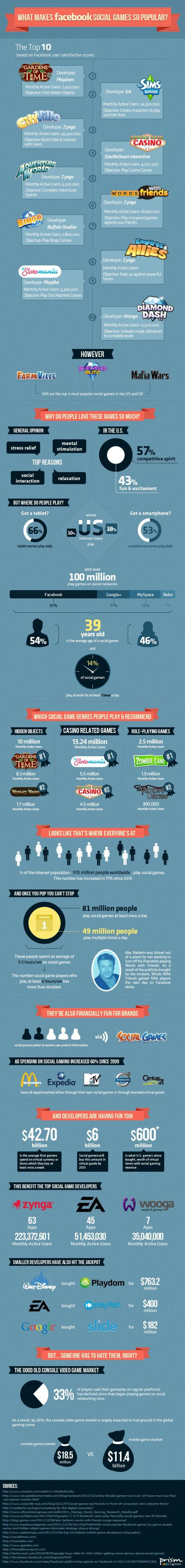 Infographic: Social Games on Facebook and <a href=