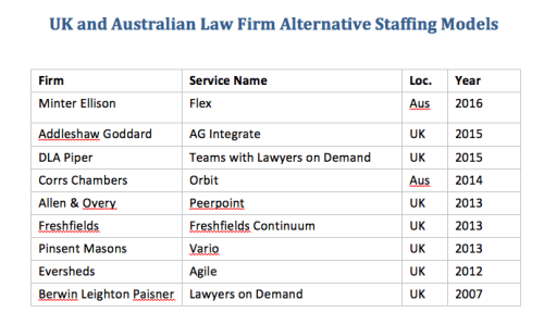 UK_and_Oz_firms_with_staffing_services