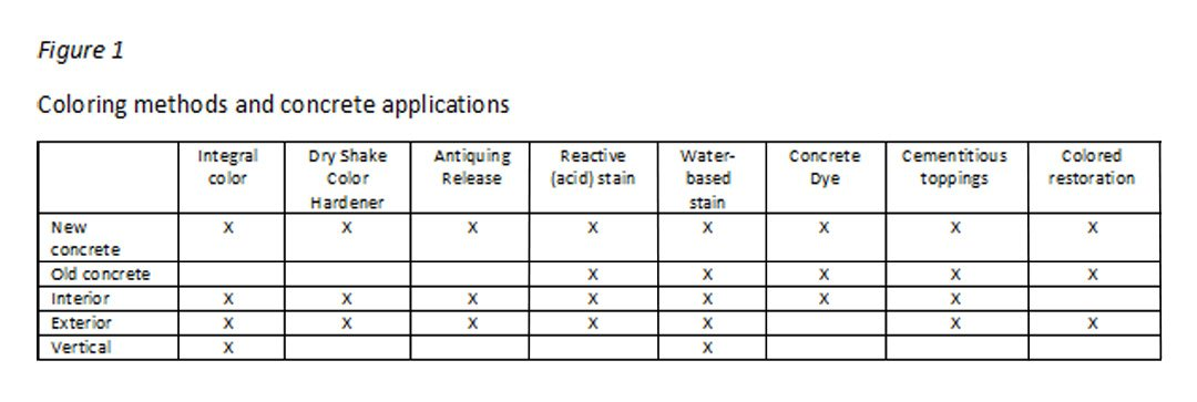 Figure 1 Coloring methods and concrete applications