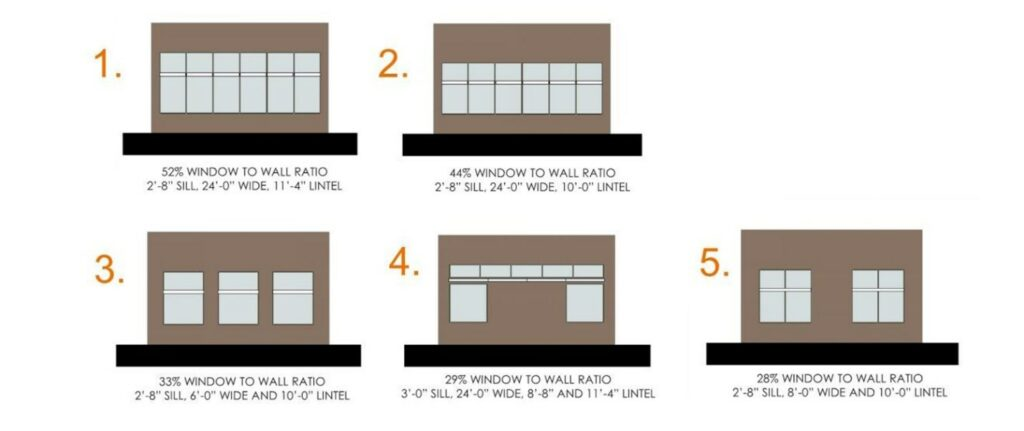 Comparative study of five classroom window sizes and configurations.