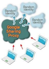 GoogleSharing proxy server scheme
