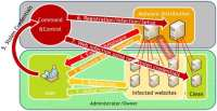 'Ill-family' web malware infection flow