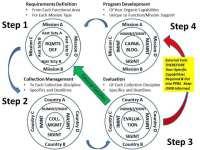 Requirements Management and Program Development