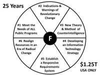 US intelligence - six fundamental failures