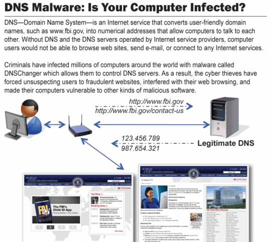 The FBI's graphic on DNSChanger's modus operandi