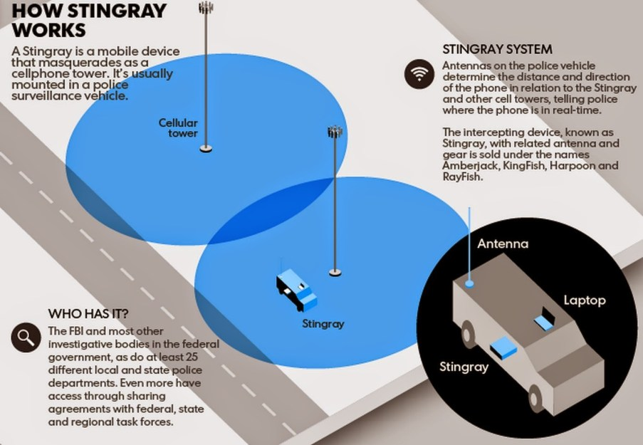 stingray-spy-tool-working