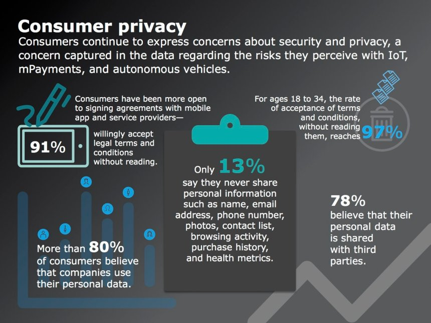graphics about consumer privacy