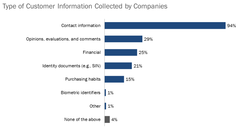 chart of the type of information companies collect about users