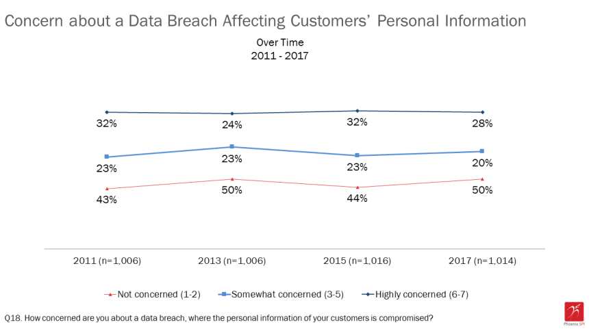 chart showing levels of concern with data breaches