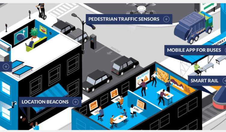 IoT smart city diagram