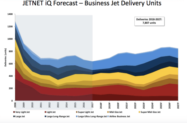 New Business Jet Deliveries and Forecast 2008 to 2027