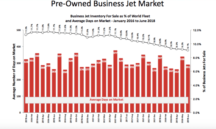 Pre-owned business jet market and days on the market