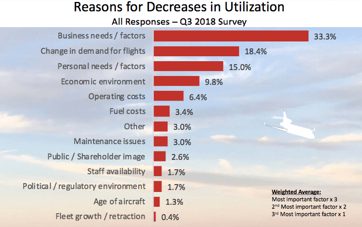 Reasons for decreasing use of private jets
