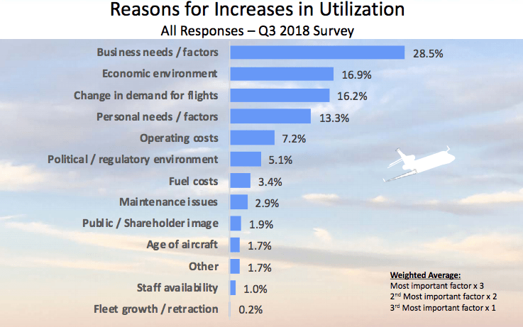 Reasons for increasing use of private jets