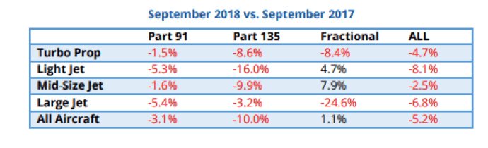 Private jet flights dropped 5.2% in September 2018