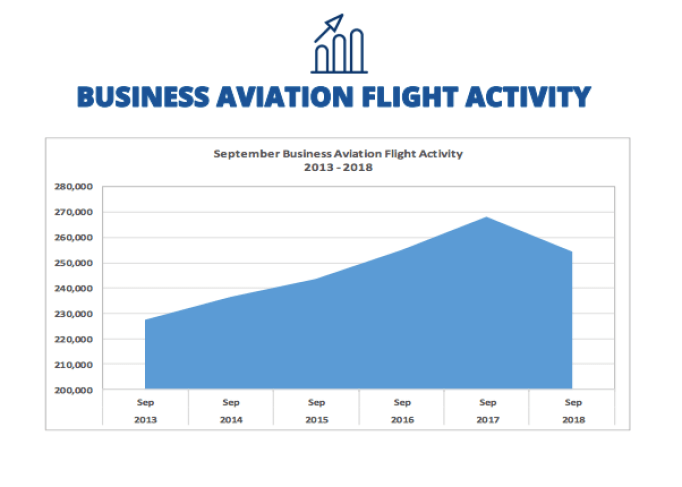 The drop in private jet flights in September 2018 was impacted by Hurricane Florence