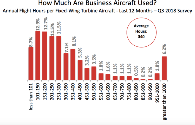 Average Private Jet usage per year
