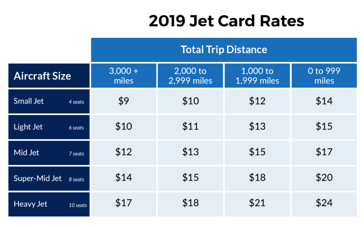 Airstream Jets Distance Card Jet Card
