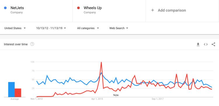 Wheels Up vs. NetJets