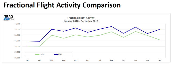 Fractional flight activity comparison 2019 vs. 2018