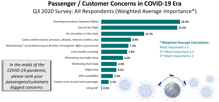 COVID-19 travel trends