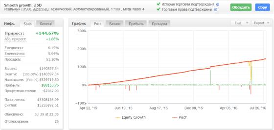 По характерной кривой на графике можно заметить устойчивый разгон депозита