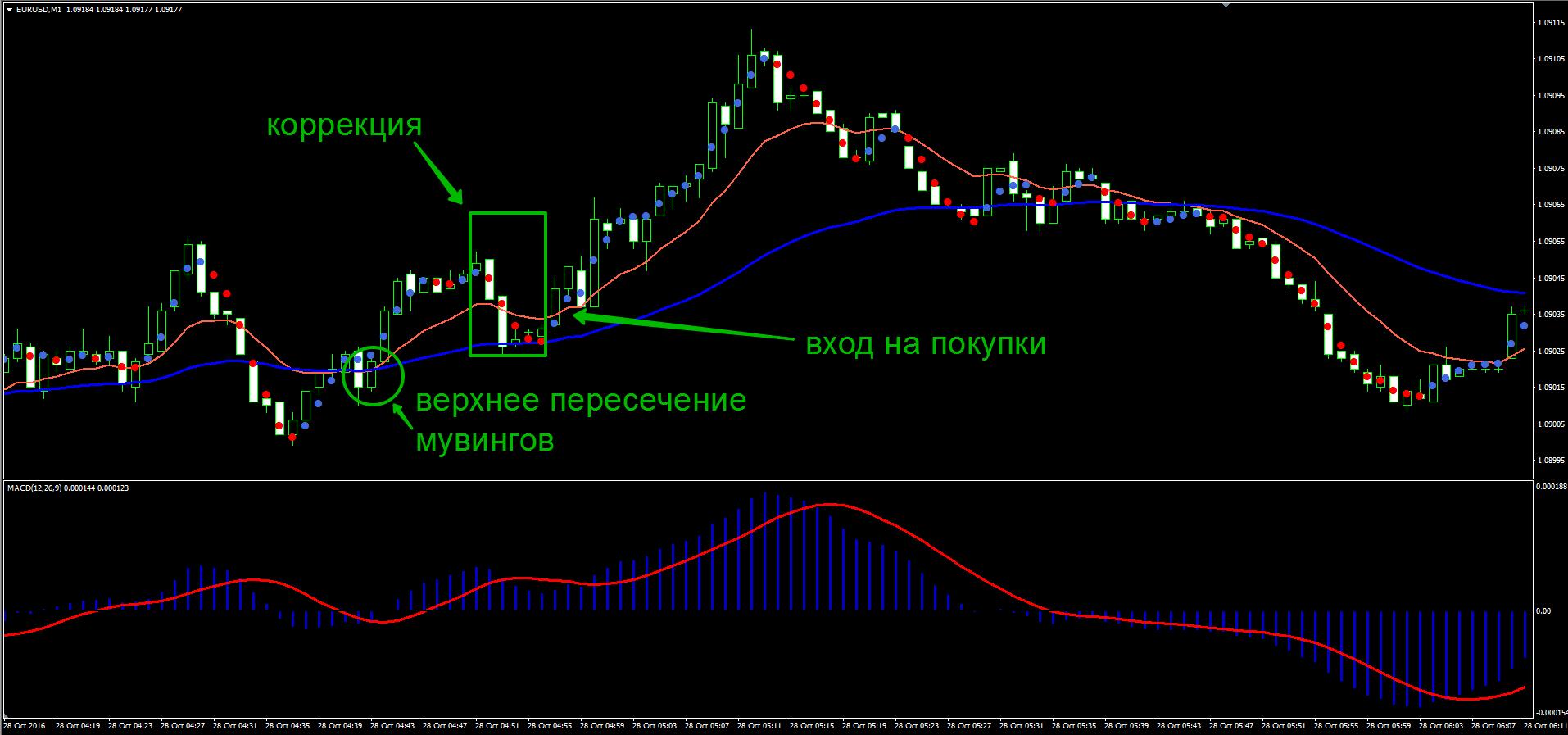 A skalp kereskedési stratégia alkalmazása (x) - Pénzcentrum