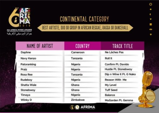 AFRIMA 2019: Shatta wale, Sarkodie, Stonebwoy others earn a spot