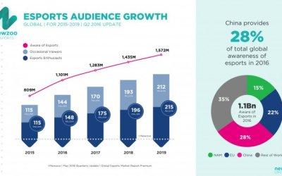 E-sport: Des audiences volontairement Gonflés